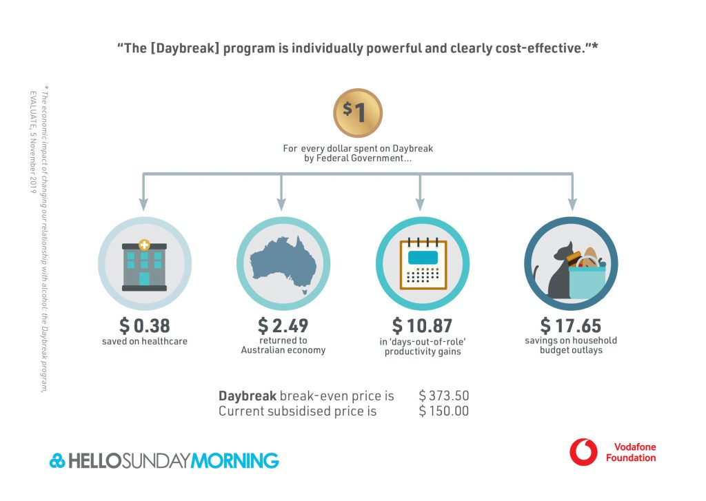 Alcohol Infographic with Economic Benefits of the Daybreak App